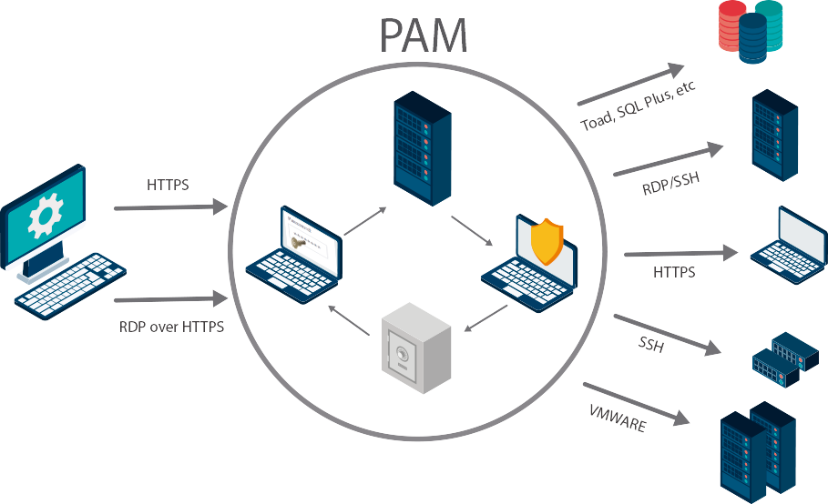 PAM | Core Networks