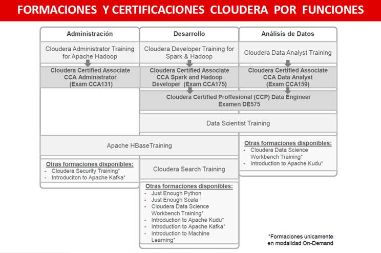 Mapa Cloudera 2019   Core Networks
